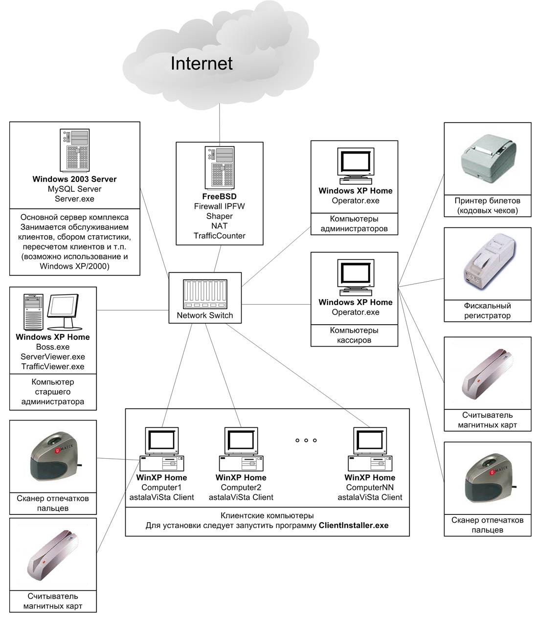 Рекомендуемое нами размещение ПО комплекса по компьютерам клуба можно представить в виде блок-схемы.